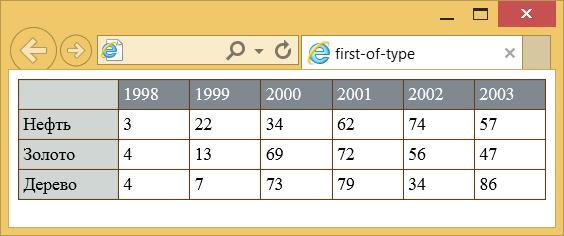 Результат использования псевдокласса :first-of-type в таблице