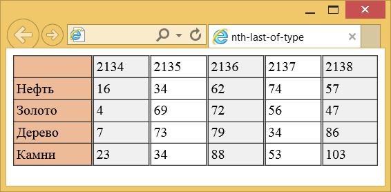 Применение псевдокласса :nth-last-of-type к колонкам таблицы