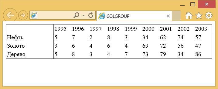 Вид таблицы при использовании colgroup