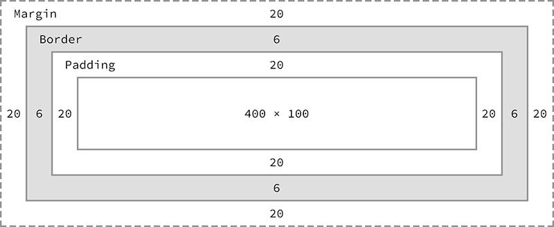 Блочная модель включает базовую высоту и ширину плюс padding, border и margin